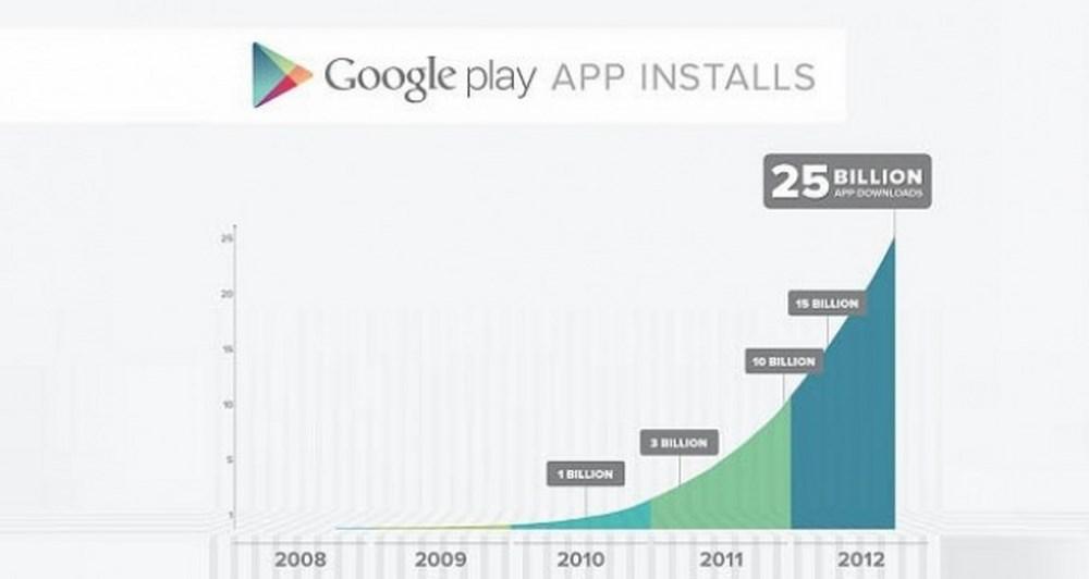 Το Google Play ξεπέρασε τα 25 δις downloads