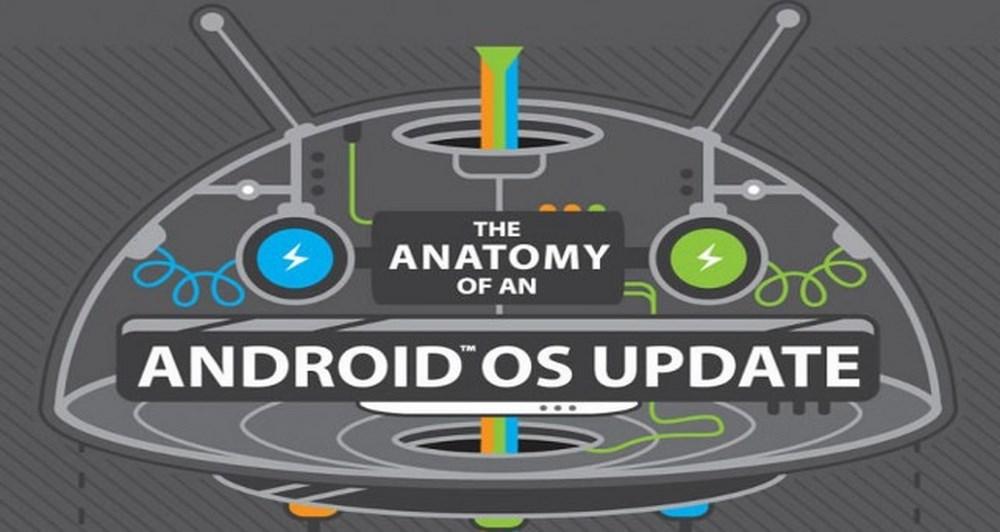 HTC,The anatomy of an android OS update