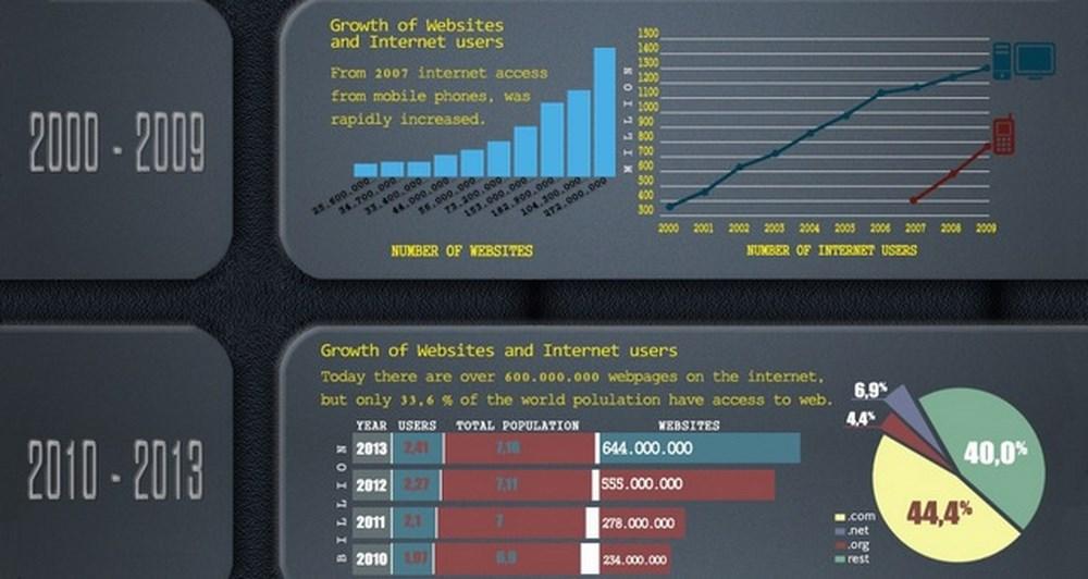 Διαδραστικό infographic για την εξέλιξη του διαδικτύου