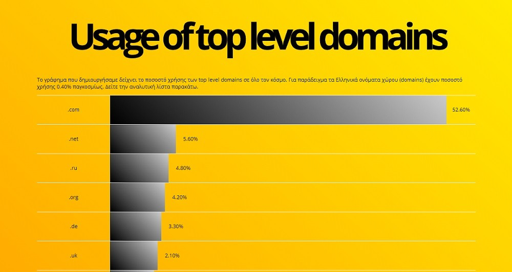 Usage of top level domains infographic