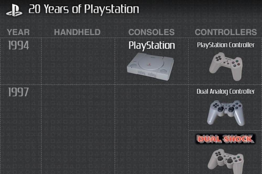 21 χρόνια και συνεχίζουμε να μετράμε την ιστορία των Playstation